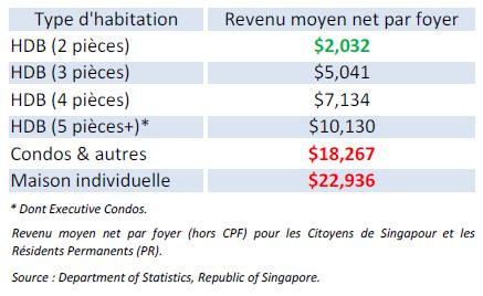 Revenu moyen et median net par foyer à Singapour par type d'habitation