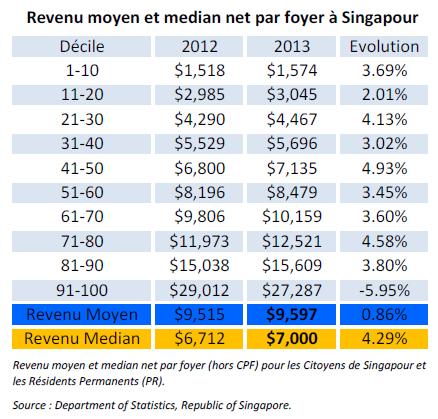 Revenu moyen et median net par foyer à Singapour