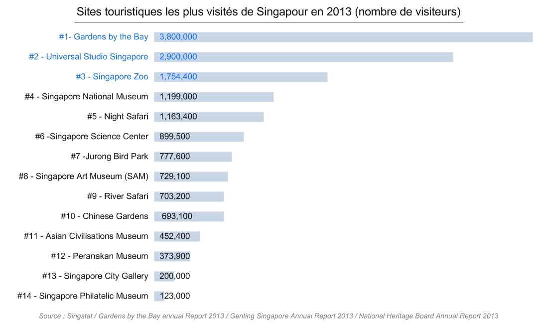 Sites touristiques les plus visités à Singapour en 2013