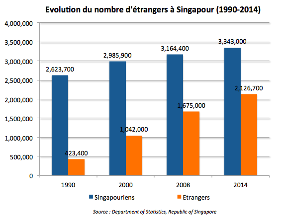 Evolution du nombre d'étrangers à Singapour (1990-2014)