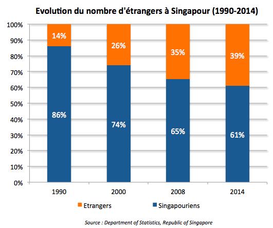 Evolution du nombre d'étrangers à Singapour