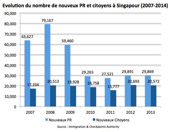 Evolution du nombre de PR et nouveaux citoyens à Singapour