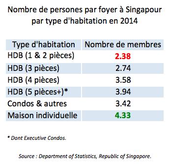 Nombre de personnes par foyer à Singapour en 2014