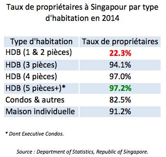 Taux de propriétaires à Singapour par type d'habitation