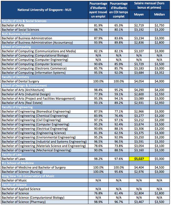 Salaires moyens des Jeunes diplômés NUS