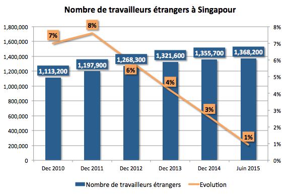 Evolution du nombre de travailleurs étrangers à Singapour