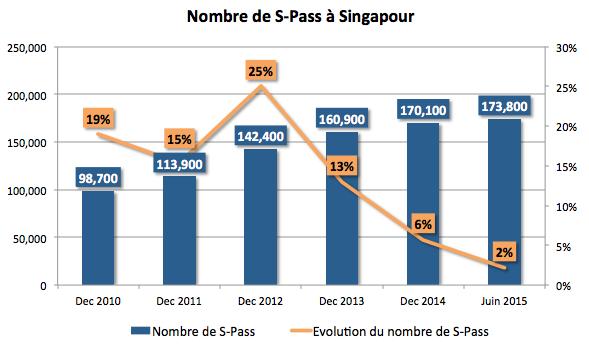 Nombre de S-Pass à Singapour