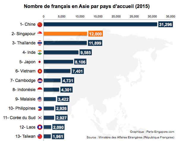 Nombre de français en Asie