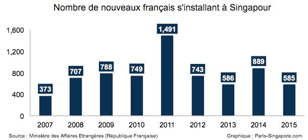 Combien de français arrivent à Singapour chaque année