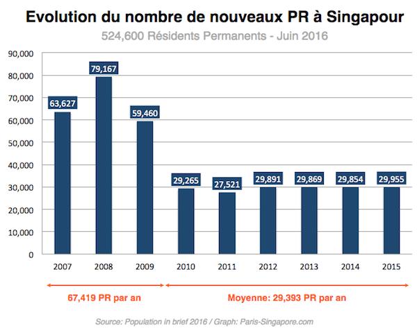 Evolution du nombre de nouveaux PR a Singapour