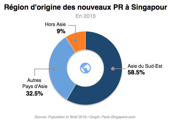 Origine Nouveaux PR Singapour