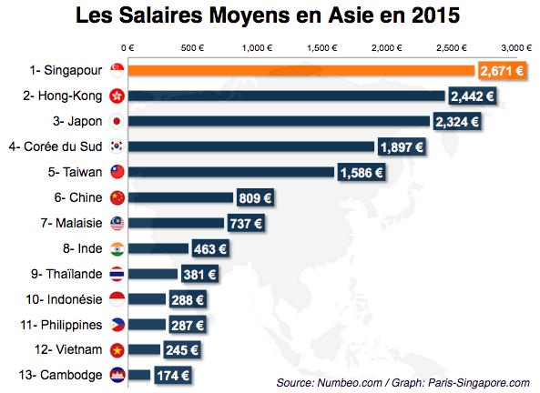 Salaires moyens en Asie