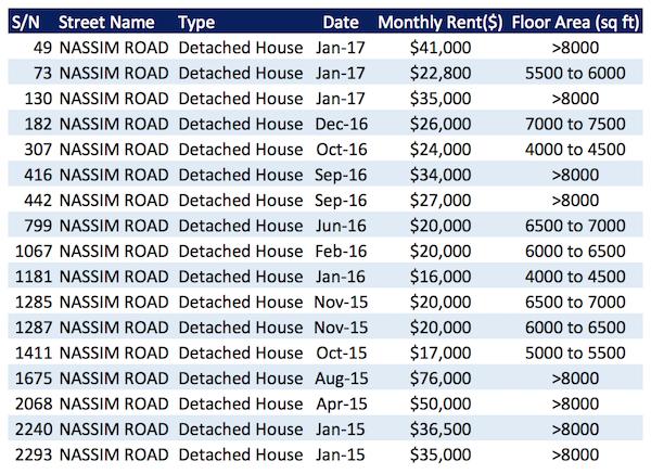 Loyers des maisons sur Nassim Road a Singapour