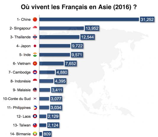 Population Francaise en Asie