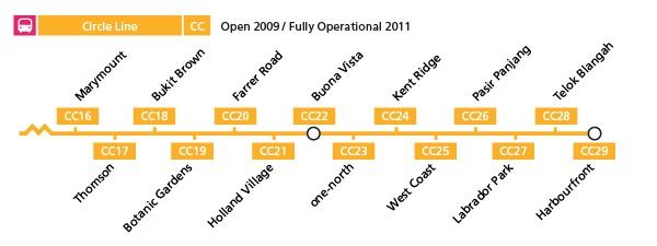 Les nouvelles stations de MRT de la circle line à Singapour