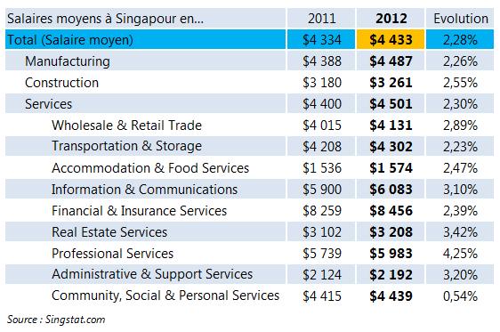 Salaire moyens à Singapour en 2012