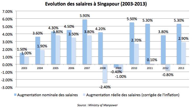 Evolution des salaires à Singapour (2003-2013)