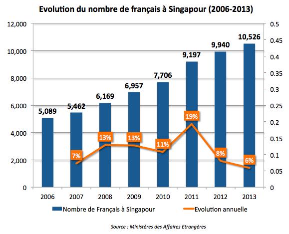 Evolution du nombre de français à Singapour