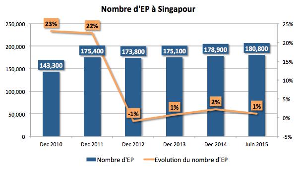 Nombre d'EP à Singapour