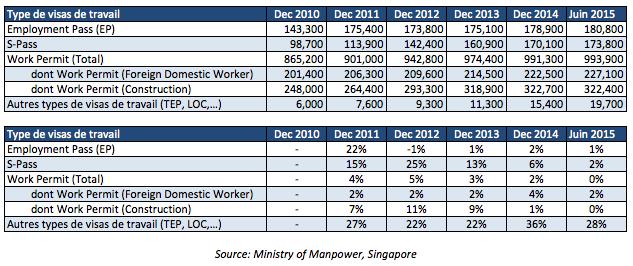 Visas de travail à Singapour