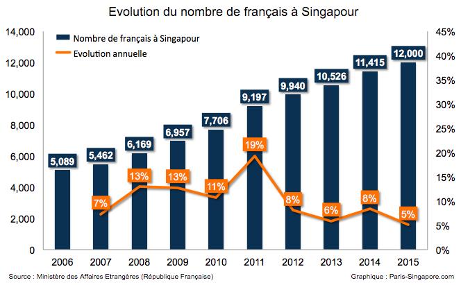 Combien de français vivent à Singapour ?