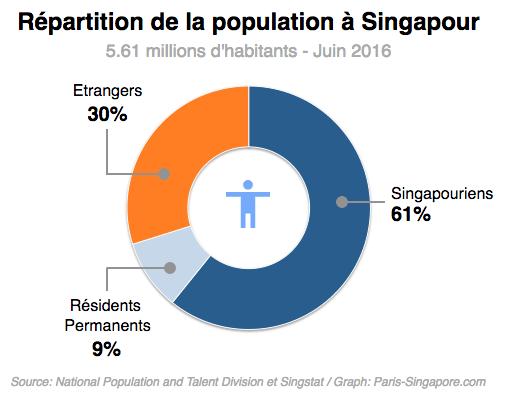 Population Singapour Juin 2016