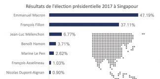 Résultats de l'élection présidentielle 2017 à Singapour