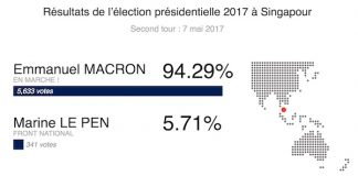 Resultats second tour presidentielle 2017 Singapour