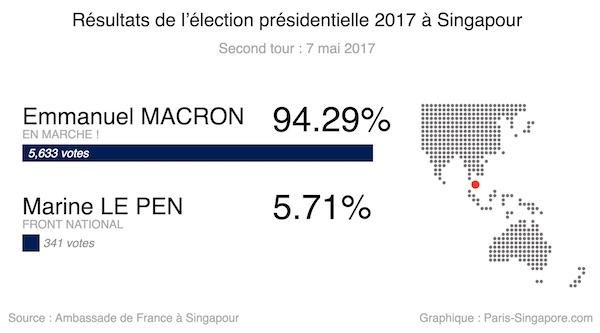 Resultats second tour presidentielle 2017 Singapour