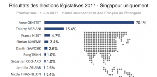 Resultats des elections legislatives de 2017 a Singapour