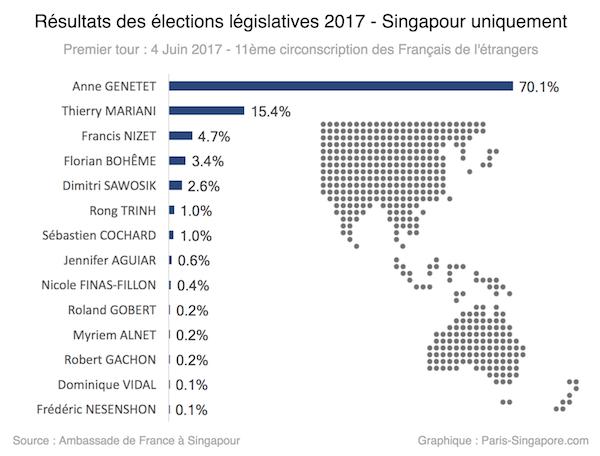 Résultats des élections législatives 2017 à Singapour (Premier tour)