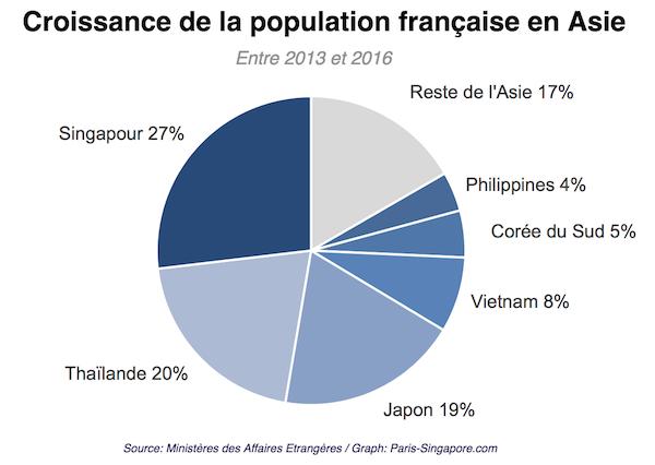 Croissance de la population francaise en Asie