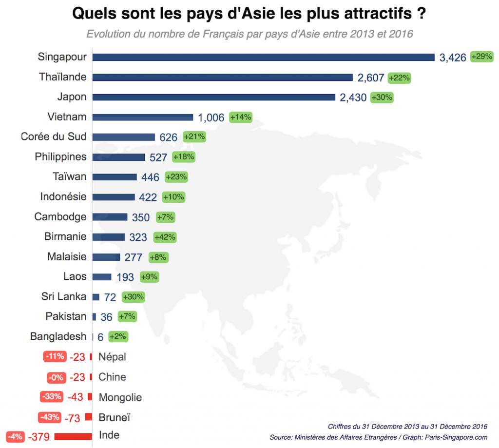 Quels sont les pays les plus populaires d'Asie pour les Français