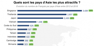 Pays Asie les plus attractifs