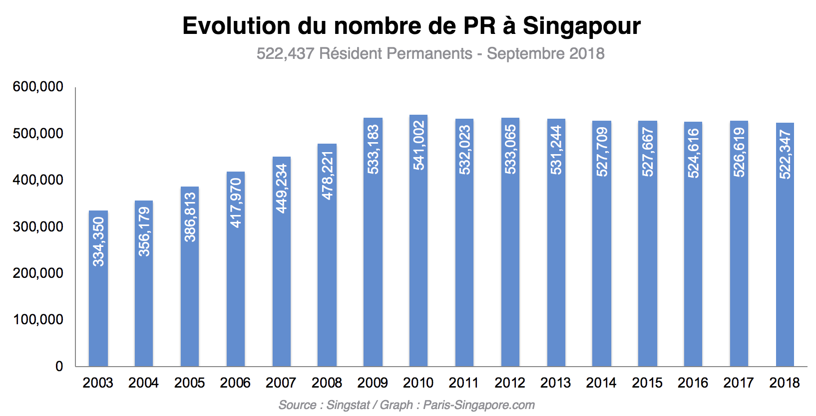 Evolution du nombre de Résidents Permanents (PR) à Singapour (2003-2018)