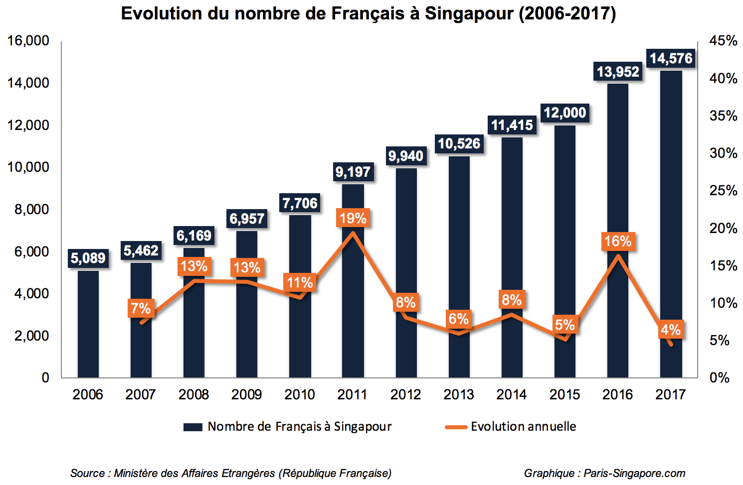 Population Francaise singapour de 2006 a 2017