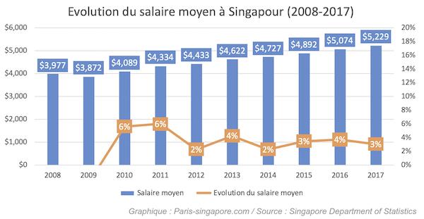 Salaire moyen a Singapour en 2018